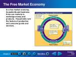 the free market economy