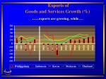 exports of goods and services growth exports are growing while