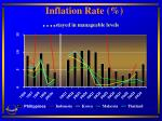 inflation rate stayed in manageable levels