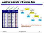 another example of decision tree
