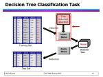 decision tree classification task1