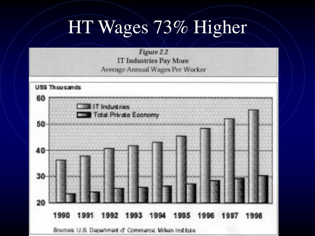 HT Wages 73% Higher