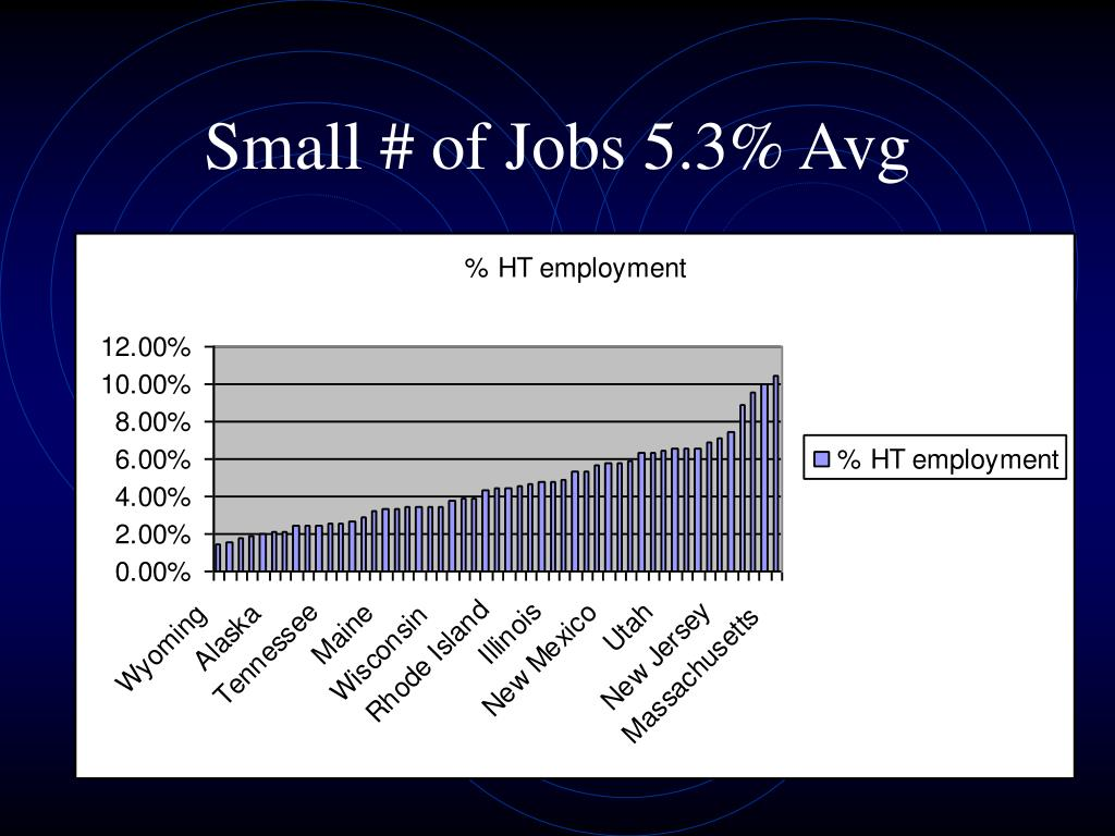 Small # of Jobs 5.3% Avg