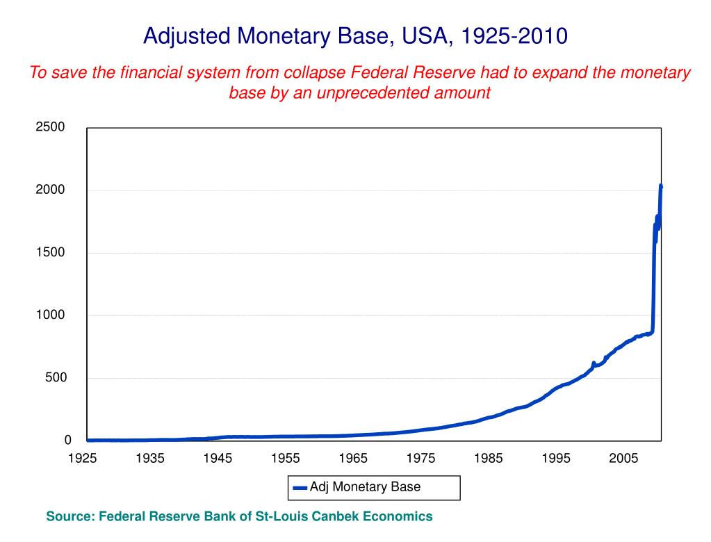 Adjusted Monetary Base, USA, 1925-2010