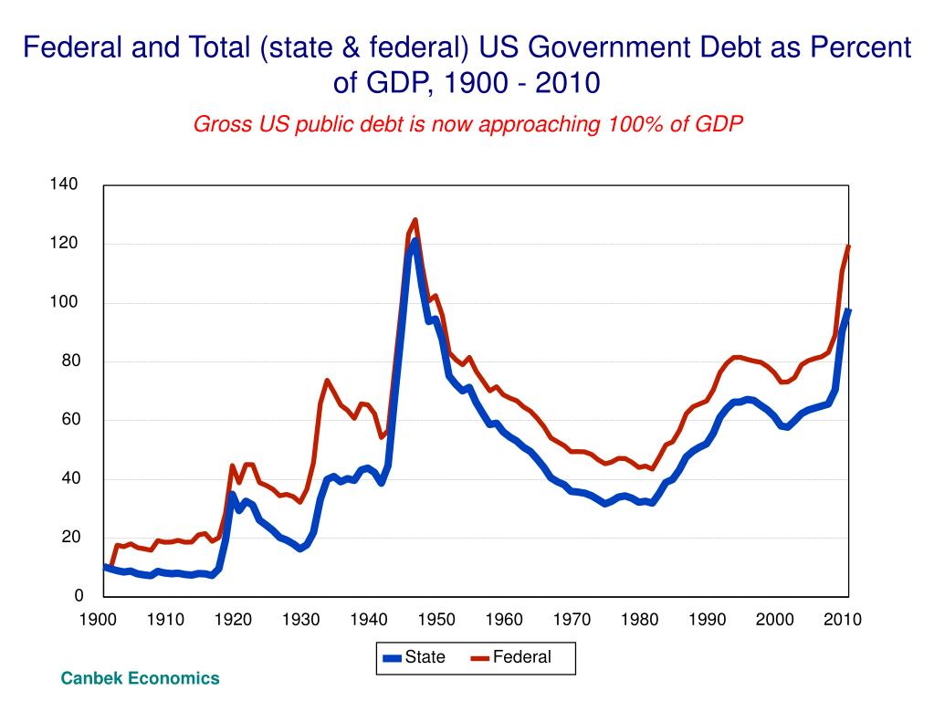 Federal and Total (state & federal) US Government Debt as Percent of GDP, 1900 - 2010