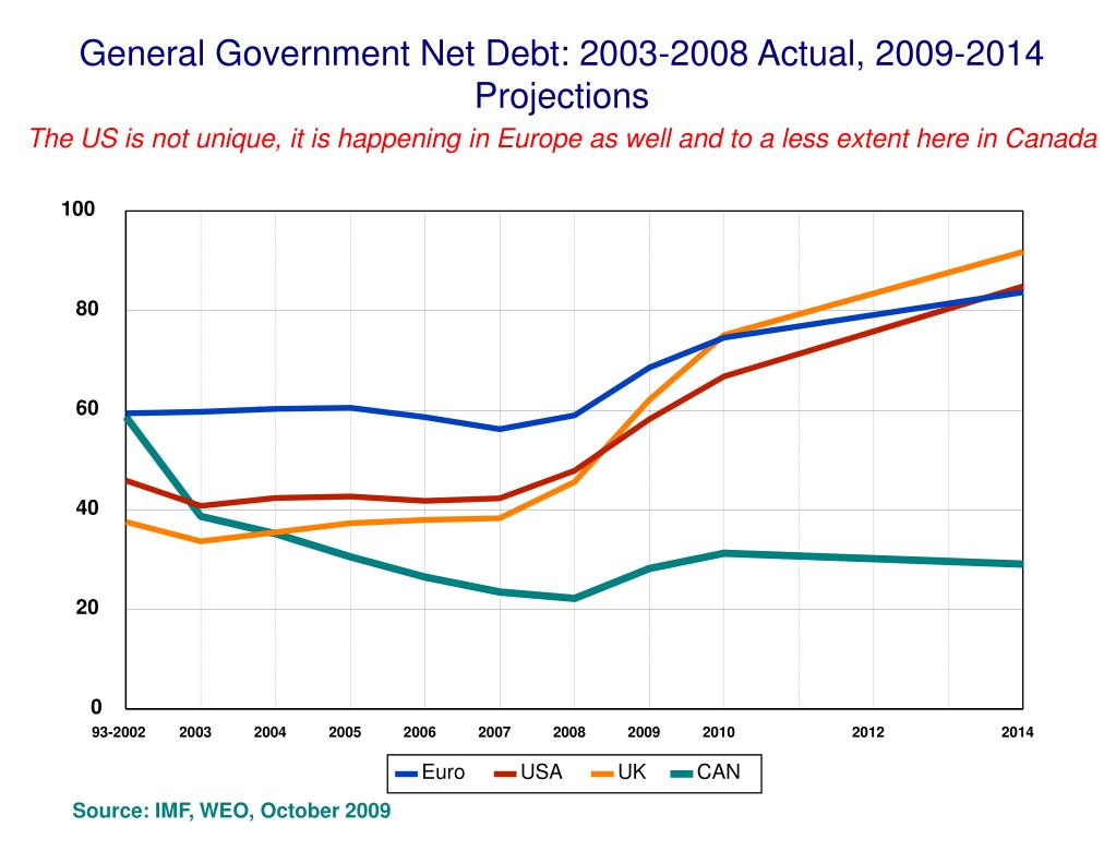General Government Net Debt: 2003-2008 Actual, 2009-2014 Projections