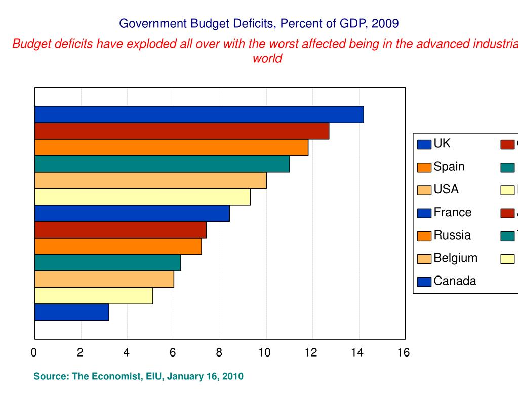 Government Budget Deficits, Percent of GDP, 2009