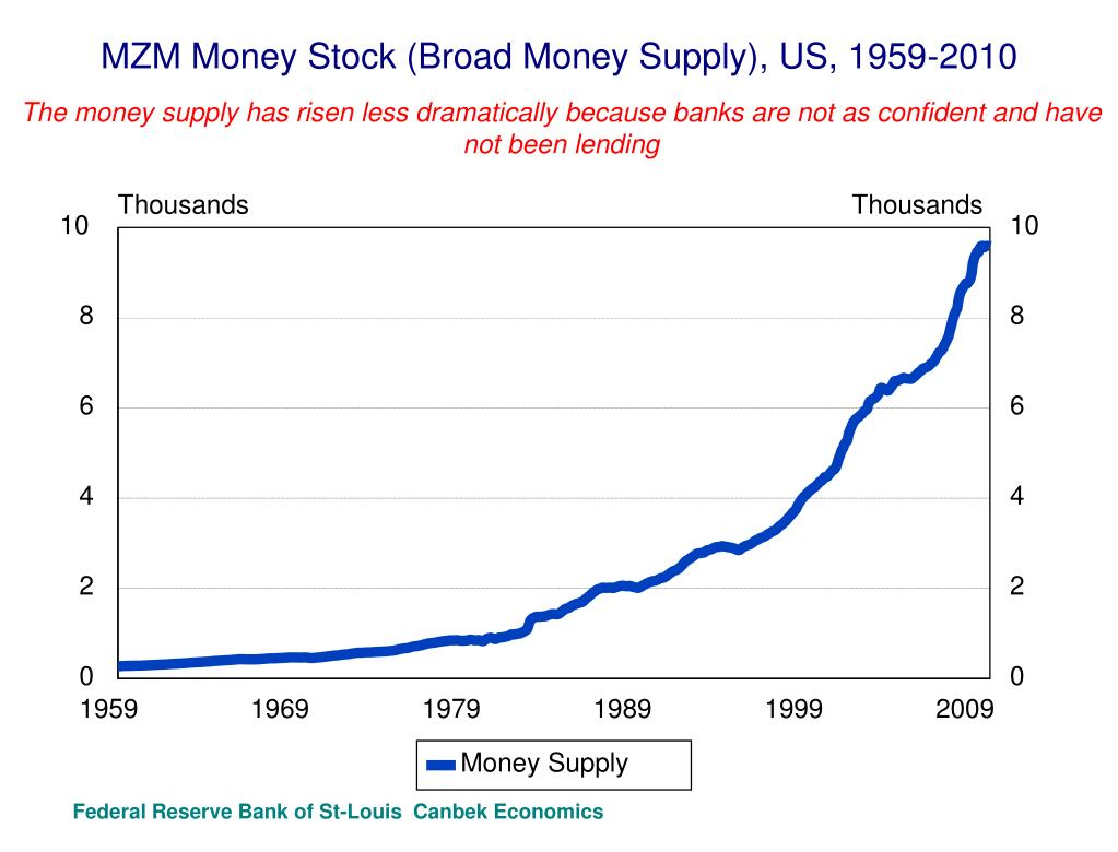 MZM Money Stock (Broad Money Supply), US, 1959-2010
