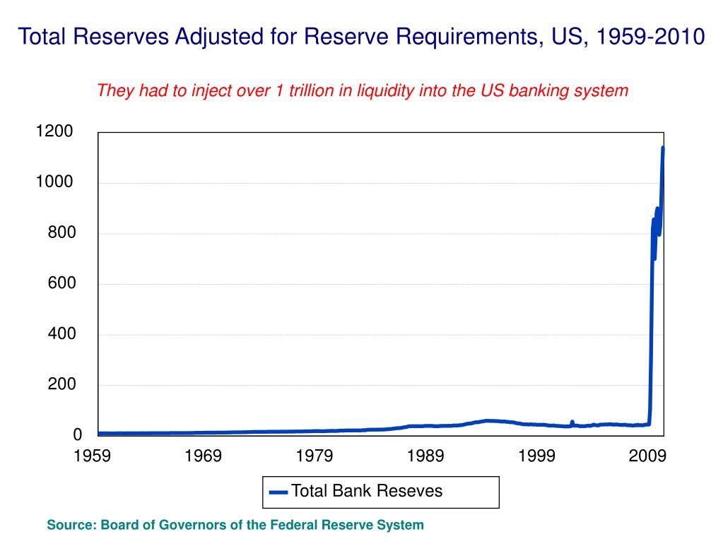 Total Reserves Adjusted for Reserve Requirements, US, 1959-2010