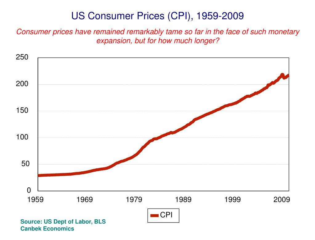 US Consumer Prices (CPI), 1959-2009