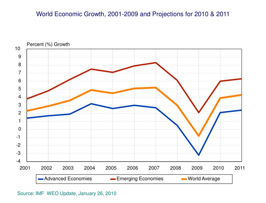World Economic Growth, 2001-2009 and Projections for 2010 & 2011
