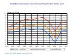 world economic growth 2001 2009 and projections for 2010 2011