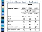1 st professional degrees earned by race ethnicity