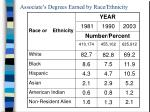 associate s degrees earned by race ethnicity