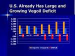 u s already has large and growing vegoil deficit