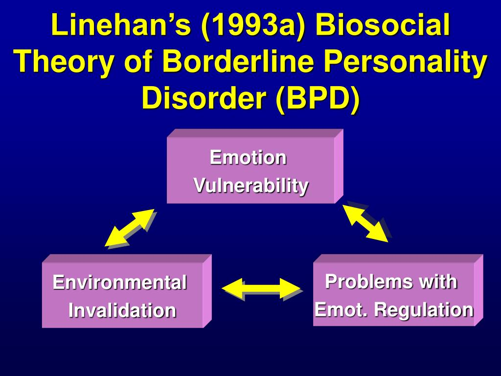 Linehan's (1993a) Biosocial Theory of Borderline Personality Disorder (BPD)