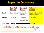 impact to consumers