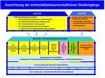 ausrichtung der wirtschaftswissenschaftlichen studieng nge2