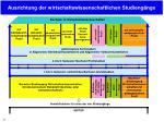 ausrichtung der wirtschaftswissenschaftlichen studieng nge3