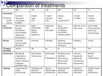 comparison of treatments