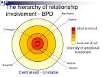 the hierarchy of relationship involvement bpd