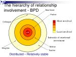 the hierarchy of relationship involvement bpd45