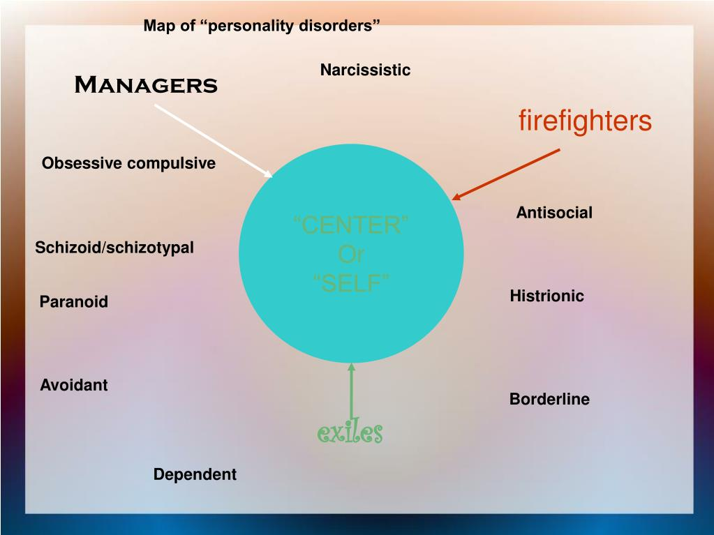 "Map of ""personality disorders"""