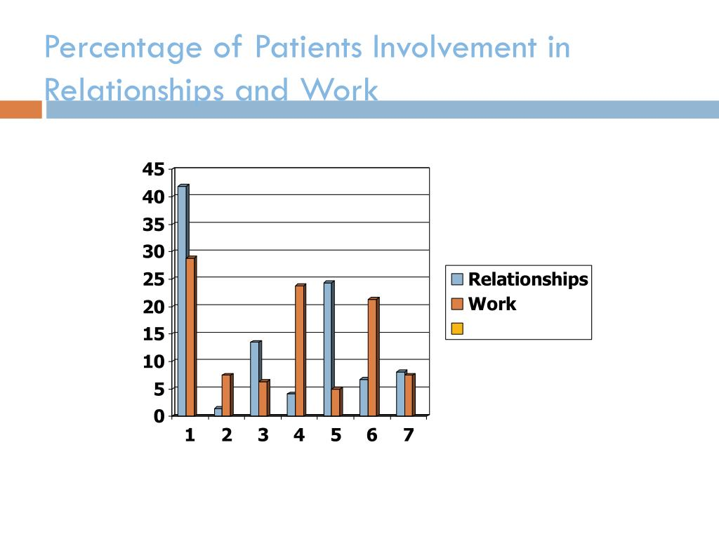 Percentage of Patients Involvement in Relationships and Work