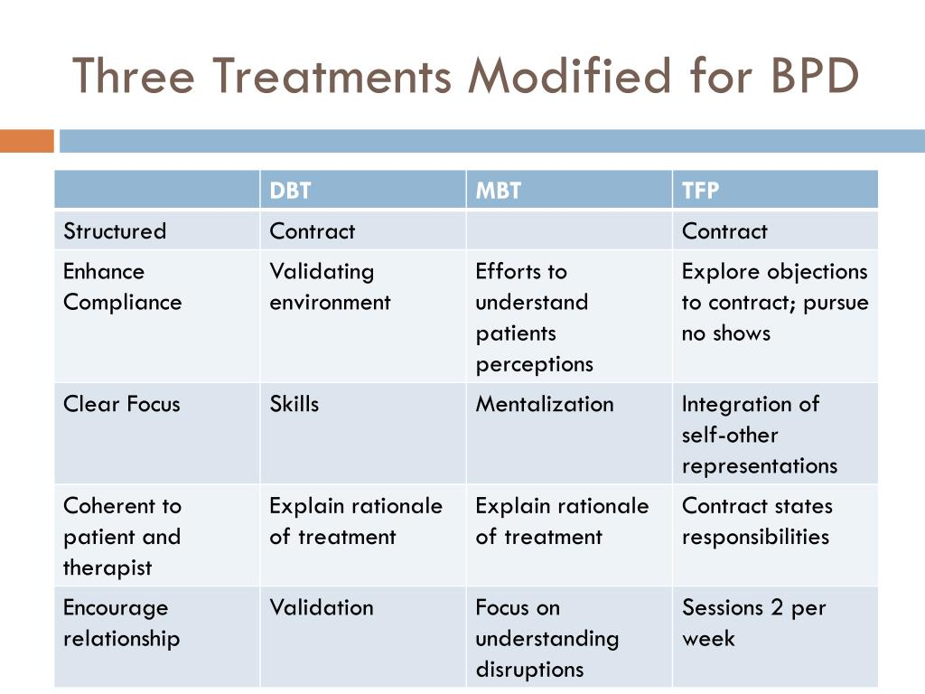 Three Treatments Modified for BPD