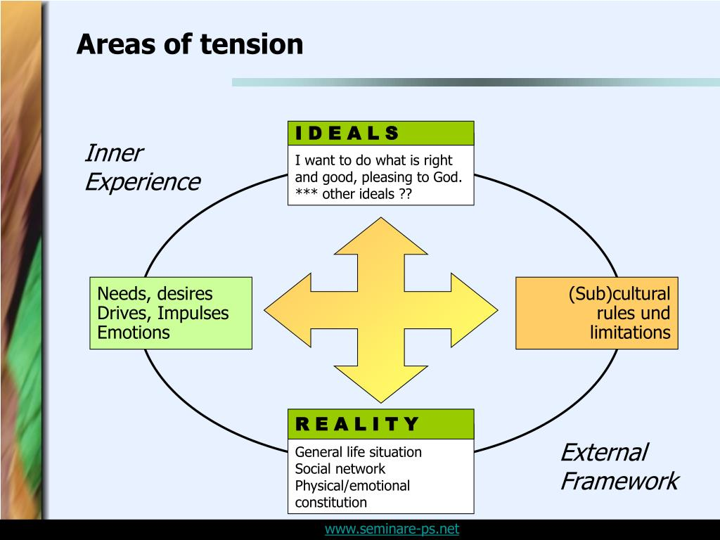Areas of tension