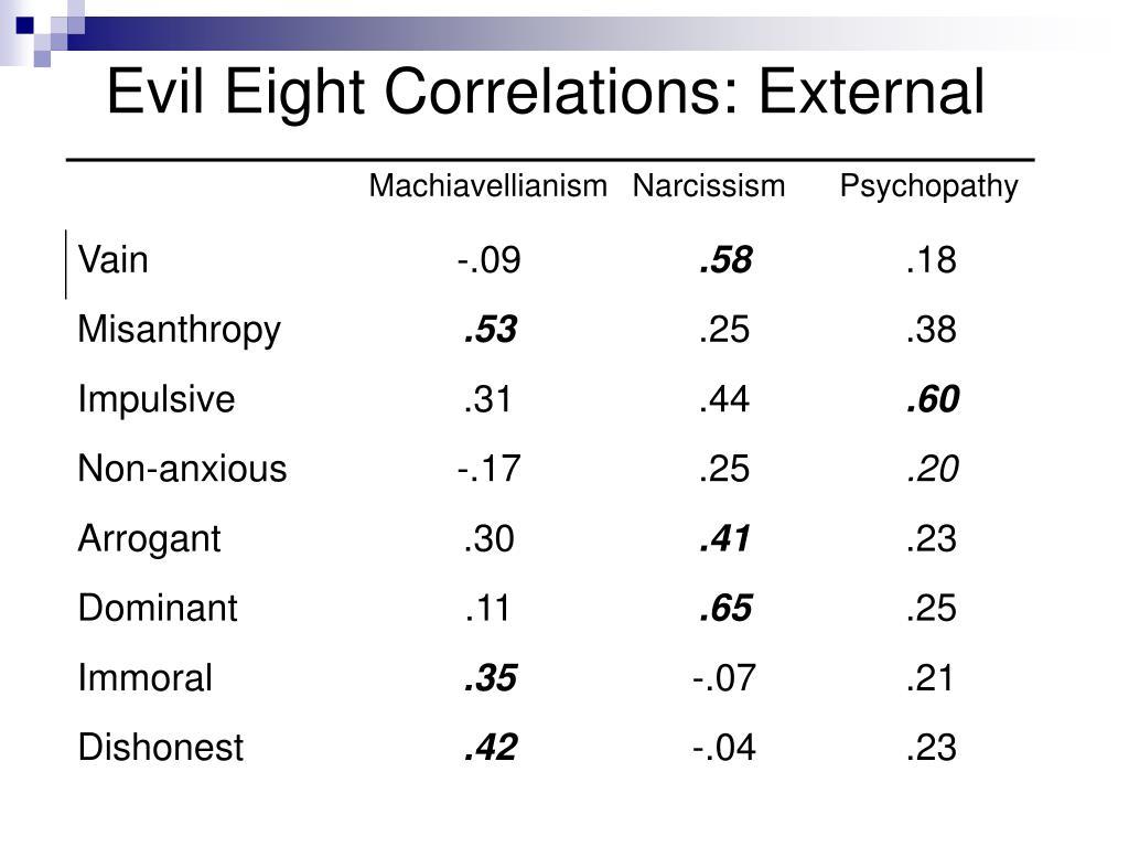 Evil Eight Correlations: External