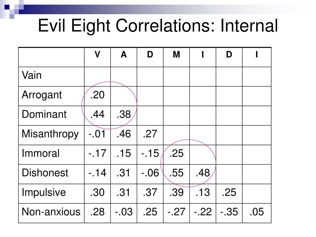 Evil Eight Correlations: Internal