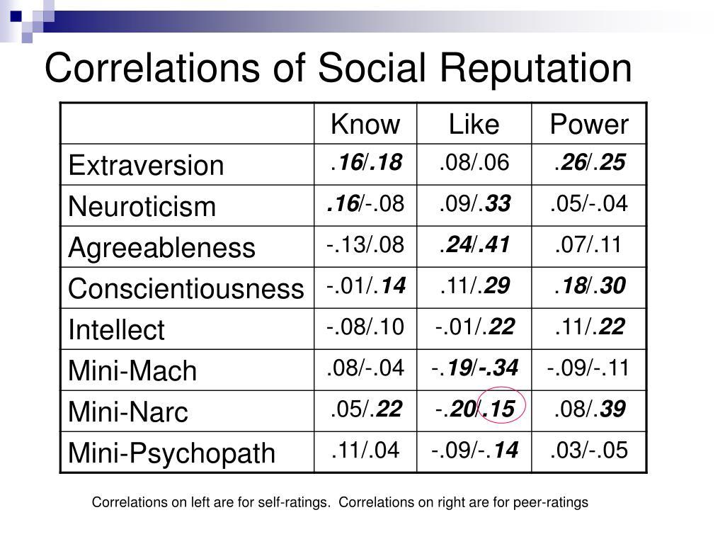 Correlations of Social Reputation