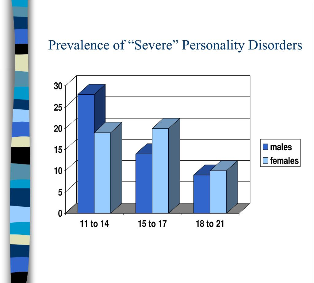 """Prevalence of """"Severe"""" Personality Disorders"""