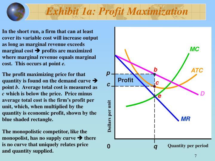 Exhibit 1a: Profit Maximization