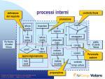 processi interni1