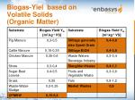 biogas yiel based on volatile solids organic matter