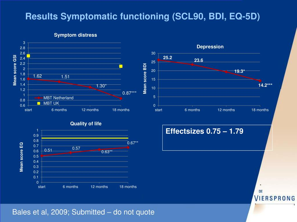 Results Symptomatic functioning (SCL90, BDI, EQ-5D)