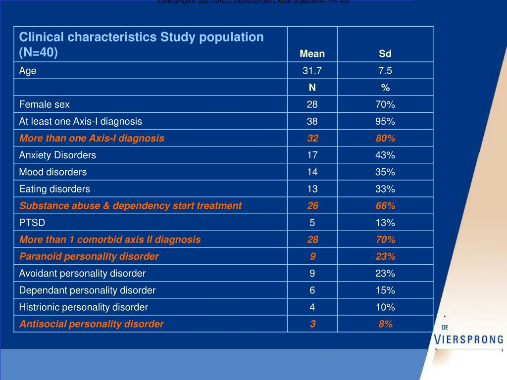 Demographic and clinical characteristics study population (N= 40)