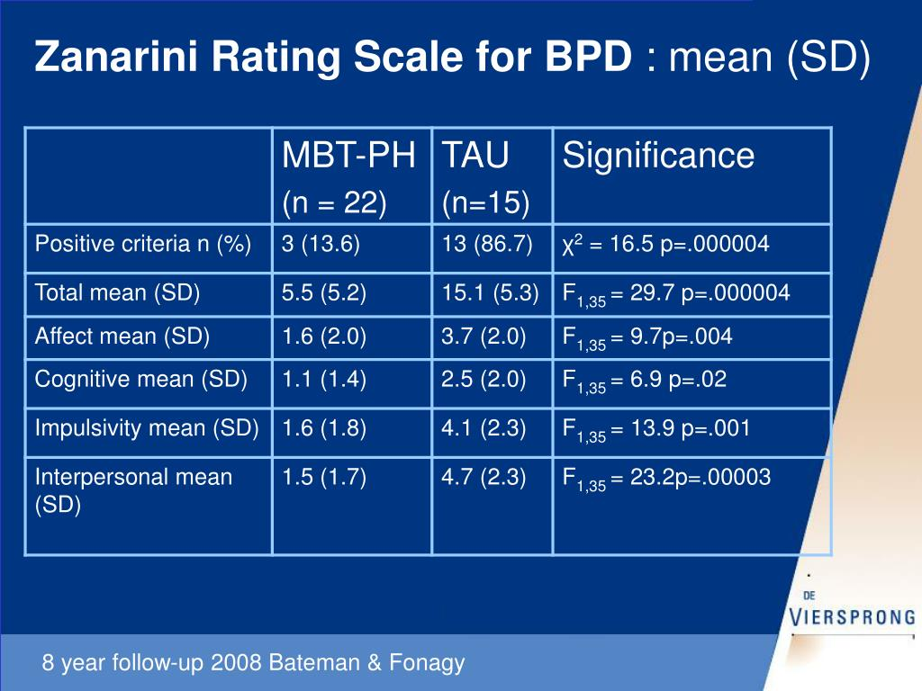 Zanarini Rating Scale for BPD