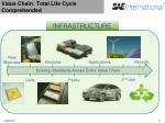 value chain total life cycle comprehended