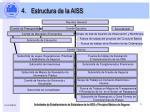 estructura de la aiss