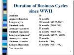 duration of business cycles since wwii