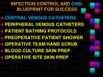 infection control and chg blueprint for success