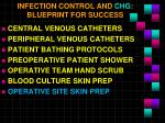 infection control and chg blueprint for success6