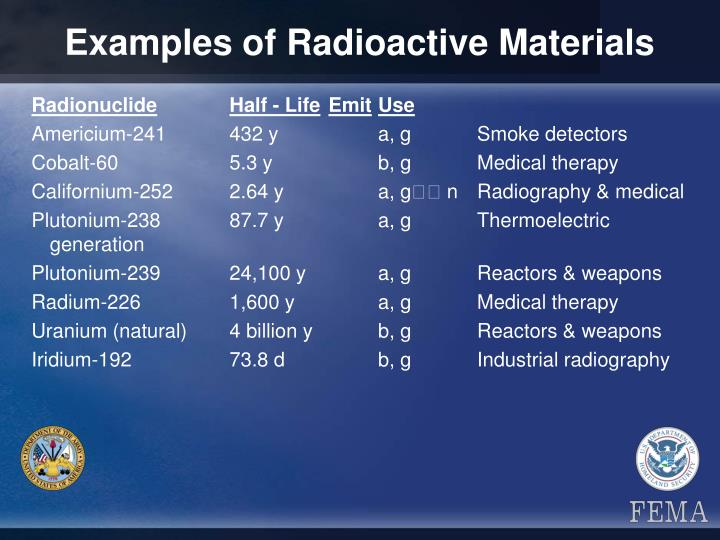 Examples of Radioactive Materials