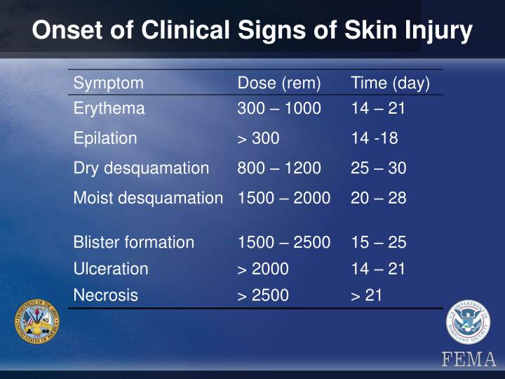 Onset of Clinical Signs of Skin Injury