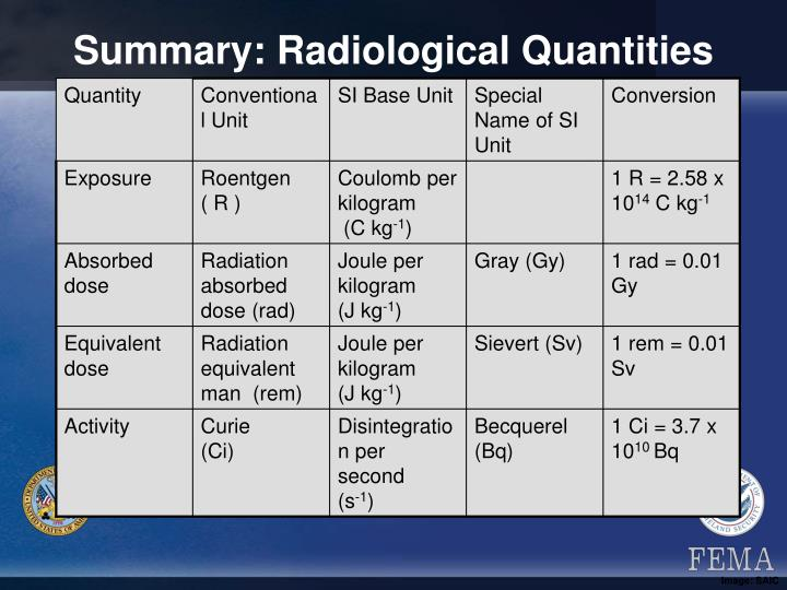 Summary: Radiological Quantities