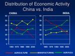 distribution of economic activity china vs india