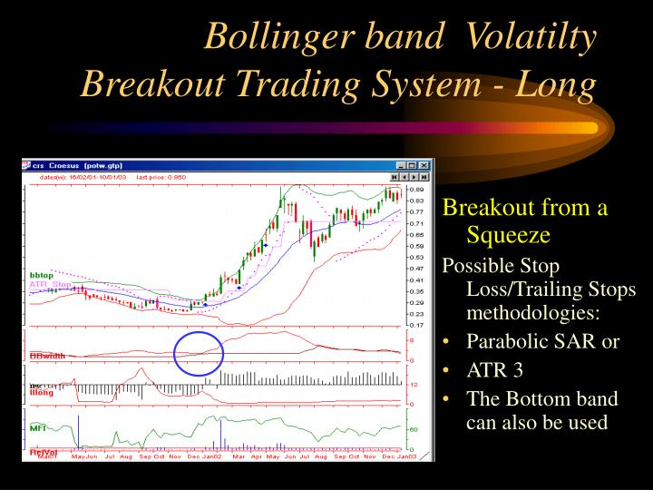 Bollinger bands breakout confirmation